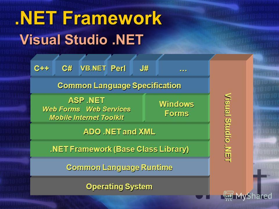 .NET Framework Visual Studio.NET Operating System Common Language Runtime.NET Framework (Base Class Library) ADO.NET and XML ASP.NET Web Forms Web Services Mobile Internet Toolkit WindowsForms Common Language Specification C++C#VB.NETPerlJ#… Visual S