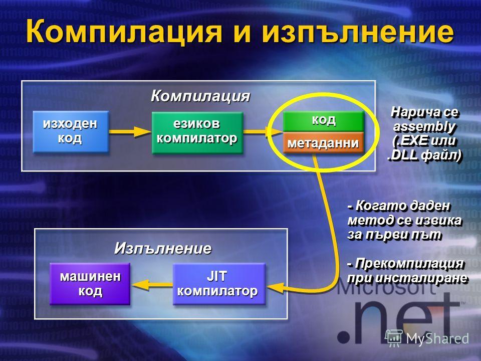 Компилация Изпълнение JIT компилатор машинен код MSIL код метаданни изходен код езиков компилатор Нарича се assembly (.EXE или.DLL файл) Нарича се assembly (.EXE или.DLL файл) - Когато даден метод се извика за първи път Компилация и изпълнение - Прек