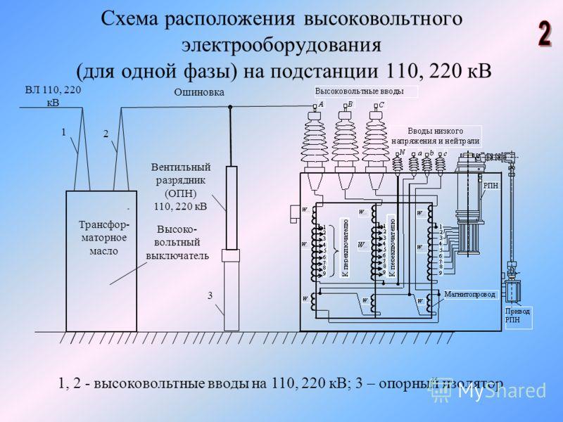 Схема расположения высоковольтного электрооборудования (для одной фазы) на подстанции 110, 220 кВ 1, 2 - высоковольтные вводы на 110, 220 кВ; 3 – опорный изолятор - ВЛ 110, 220 кВ 1 2 Вентильный разрядник (ОПН) 110, 220 кВ Трансфор- маторное масло Вы