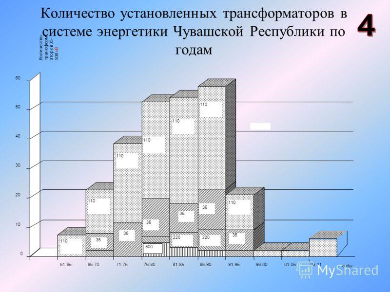 Количество установленных трансформаторов в системе энергетики Чувашской Республики по годам