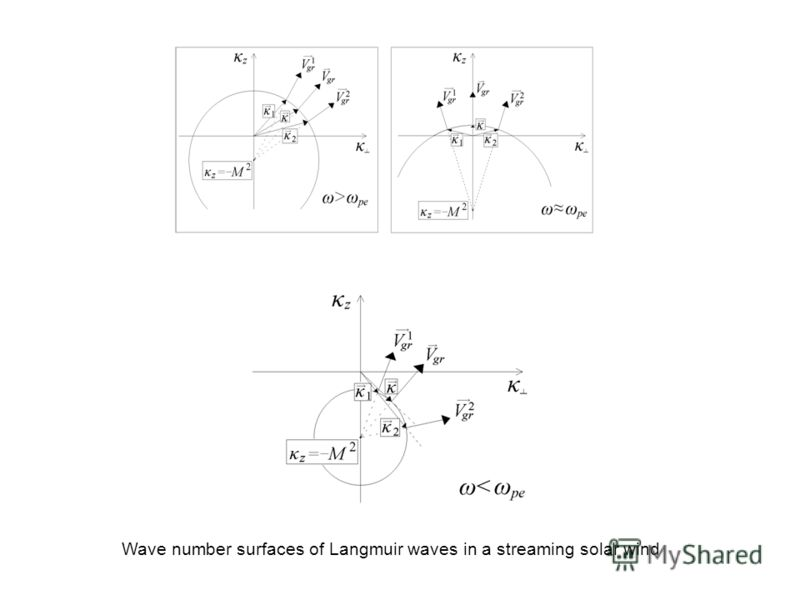 Wave number surfaces of Langmuir waves in a streaming solar wind