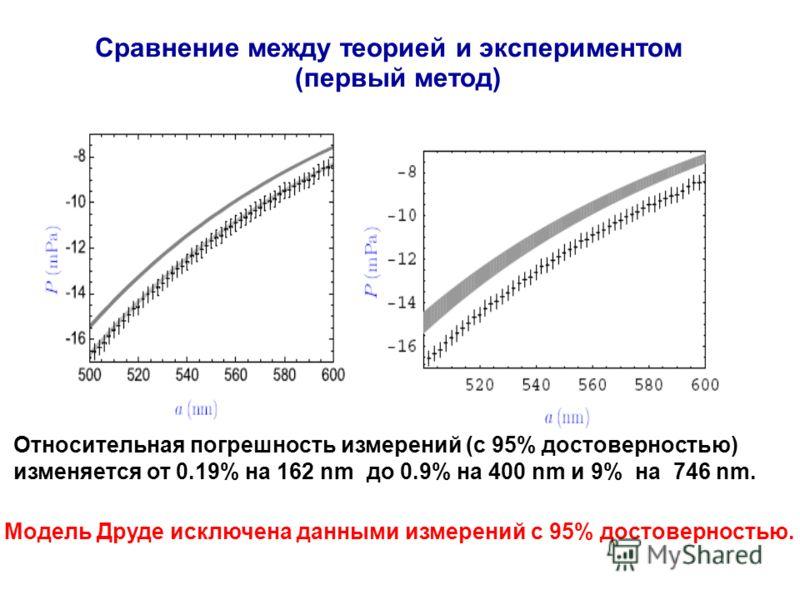Сравнение между теорией и экспериментом (первый метод) Относительная погрешность измерений (с 95% достоверностью) изменяется от 0.19% на 162 nm дo 0.9% на 400 nm и 9% на 746 nm. Модель Друде исключена данными измерений с 95% достоверностью.