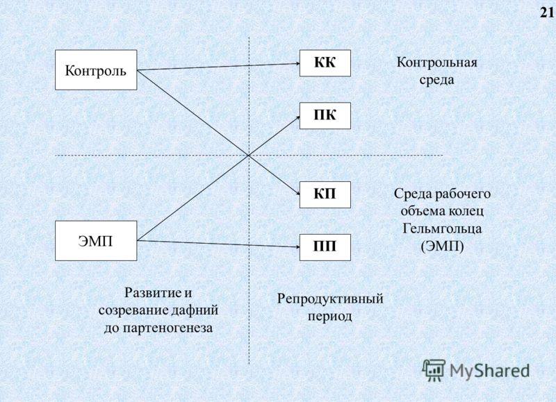 Контроль ЭМП КК ПК КП ПП Контрольная среда Среда рабочего объема колец Гельмгольца (ЭМП) Развитие и созревание дафний до партеногенеза Репродуктивный период 21