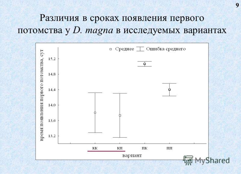 Различия в сроках появления первого потомства у D. magna в исследуемых вариантах 9