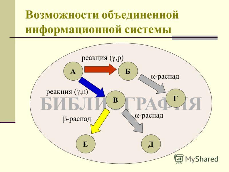 Возможности объединенной информационной системы БИБЛИОГРАФИЯ АБ В Г ЕД -распад реакция (,n) реакция (,p)