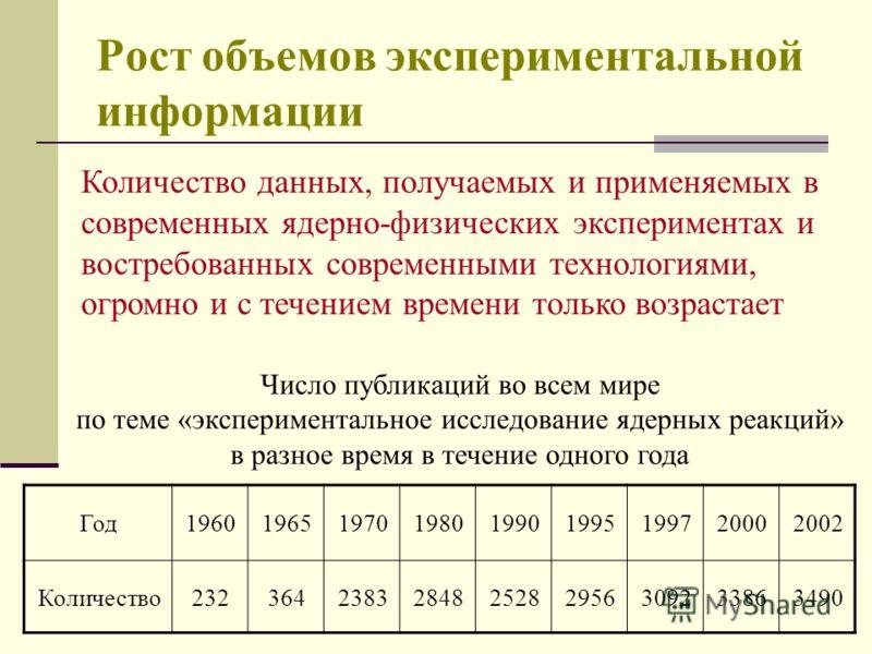 Рост объемов экспериментальной информации Год196019651970198019901995199720002002 Количество2323642383284825282956309233863490 Число публикаций во всем мире по теме «экспериментальное исследование ядерных реакций» в разное время в течение одного года