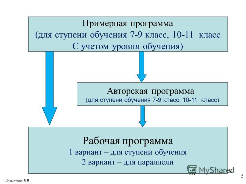 5 Примерная программа (для ступени обучения 7-9 класс, 10-11 класс С учетом уровня обучения) Рабочая программа 1 вариант – для ступени обучения 2 вариант – для параллели Авторская программа (для ступени обучения 7-9 класс, 10-11 класс) Шахматова В.В.