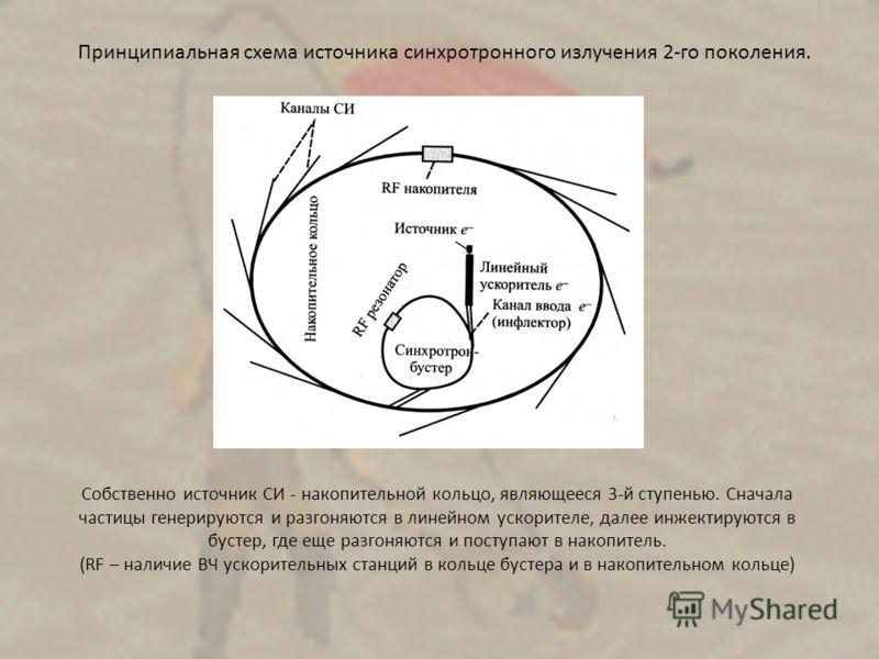 Собственно источник СИ - накопительной кольцо, являющееся 3-й ступенью. Сначала частицы генерируются и разгоняются в линейном ускорителе, далее инжектируются в бустер, где еще разгоняются и поступают в накопитель. (RF – наличие ВЧ ускорительных станц