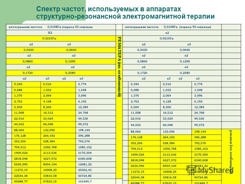 Спектр частот, используемых в аппаратах структурно-резонансной электромагнитной терапии интегральная частота 0,0108Гц (период 93 секунды Х2 0,0215Гц РЕМАТЕРА (по огибающей) х2 х3 0,0430 0,0645 х2 х2 0,0860 0,1290 х2 х2 0,1720 0,2580 х2 х3 х2 х3 0,344