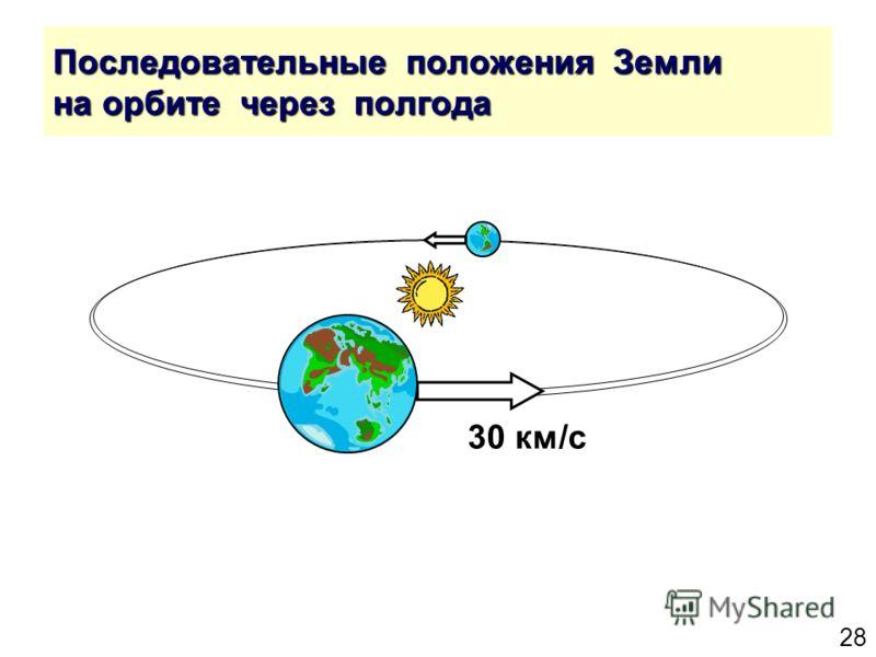 28 Последовательные положения Земли на орбите через полгода 30 км/с