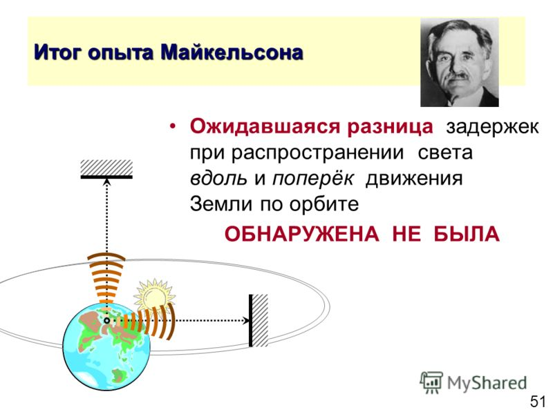 51 Итог опыта Майкельсона Ожидавшаяся разница задержек при распространении света вдоль и поперёк движения Земли по орбите ОБНАРУЖЕНА НЕ БЫЛА