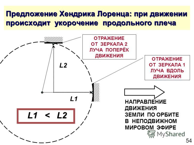 54 Предложение Хендрика Лоренца: при движении происходит укорочение продольного плеча ОТРАЖЕНИЕ ОТ ЗЕРКАЛА 2 ЛУЧА ПОПЕРЁК ДВИЖЕНИЯ ОТРАЖЕНИЕ ОТ ЗЕРКАЛА 1 ЛУЧА ВДОЛЬ ДВИЖЕНИЯ L2 L1 L1 < L2 НАПРАВЛЕНИЕ ДВИЖЕНИЯ ЗЕМЛИ ПО ОРБИТЕ В НЕПОДВИЖНОМ МИРОВОМ ЭФИ