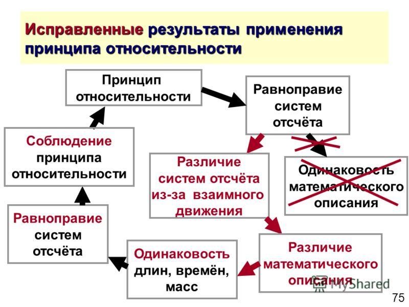 75 Исправленные результаты применения принципа относительности Принцип относительности Равноправие систем отсчёта Одинаковость математического описания Одинаковость длин, времён, масс Равноправие систем отсчёта Соблюдение принципа относительности Раз