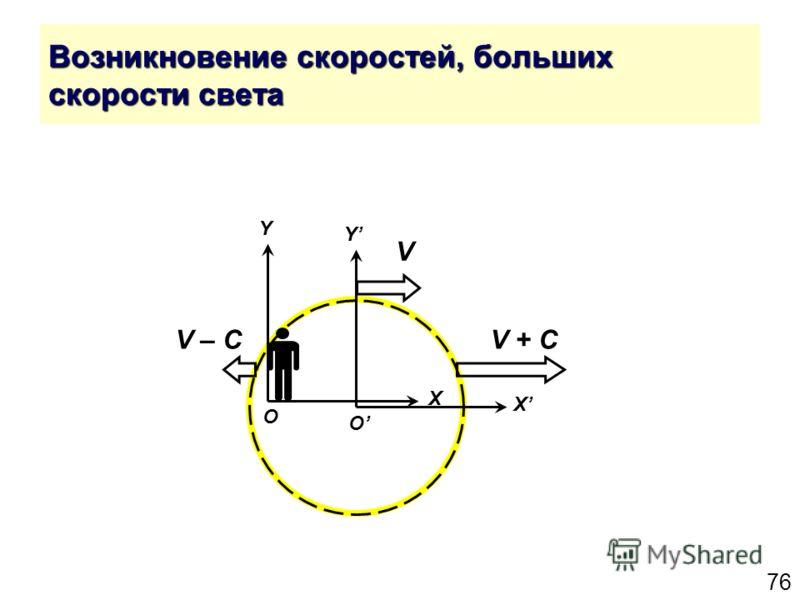 76 Возникновение скоростей, больших скорости света Y X O Y X O V V + СV – С