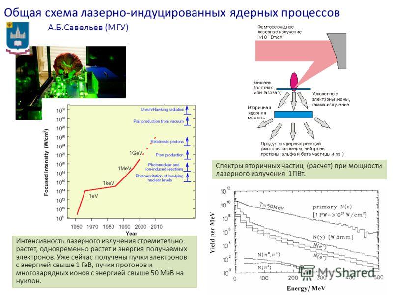 Общая схема лазерно-индуцированных ядерных процессов А.Б.Савельев (МГУ) Интенсивность лазерного излучения стремительно растет, одновременно растет и энергия получаемых электронов. Уже сейчас получены пучки электронов с энергией свыше 1 ГэВ, пучки про