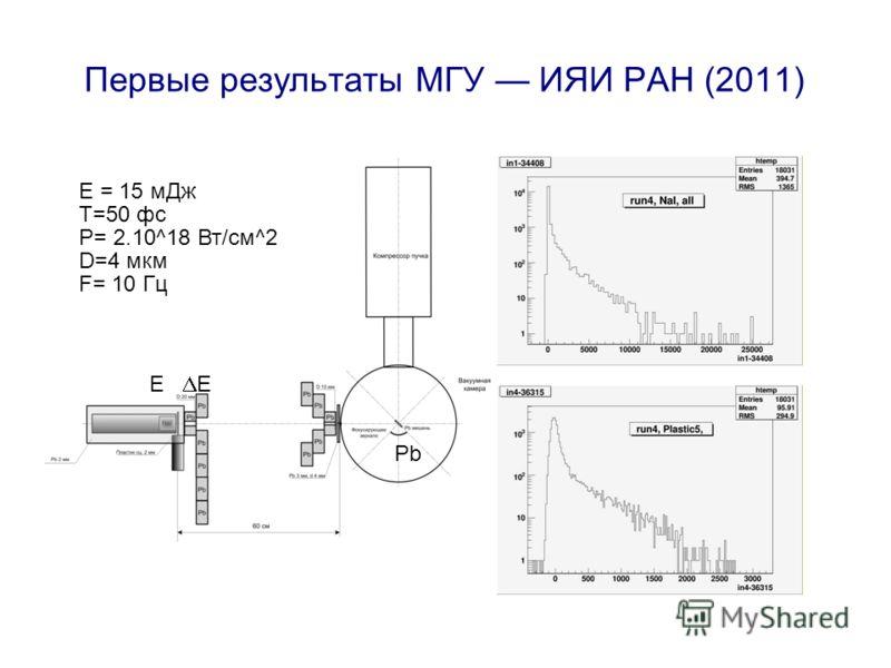Первые результаты МГУ ИЯИ РАН (2011) E = 15 мДж Т=50 фс Р= 2.10^18 Вт/см^2 D=4 мкм F= 10 Гц E Pb