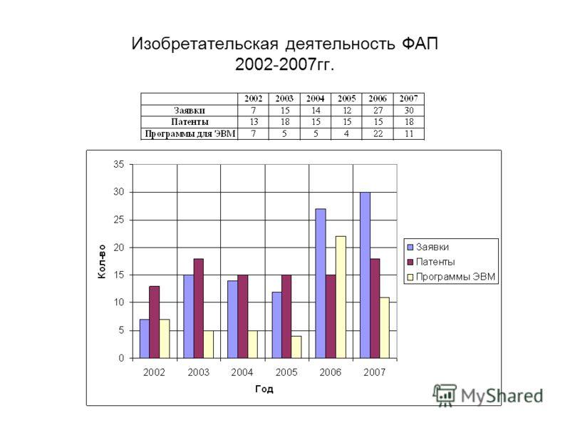 Изобретательская деятельность ФАП 2002-2007гг.