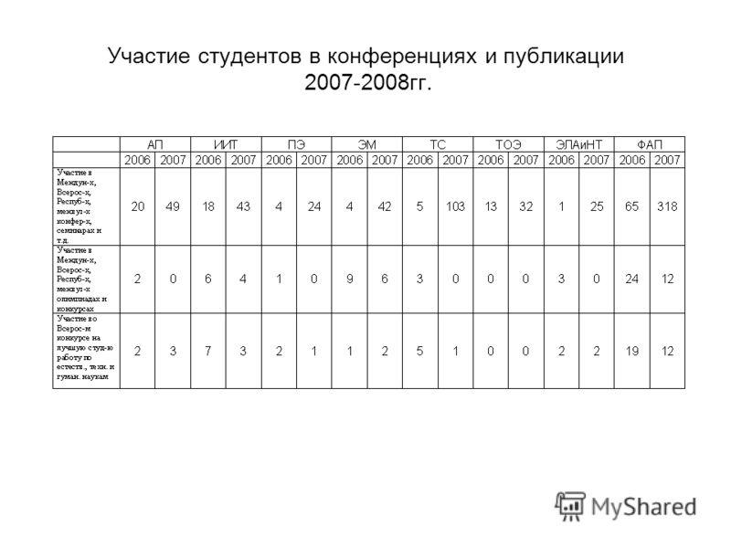 Участие студентов в конференциях и публикации 2007-2008гг.