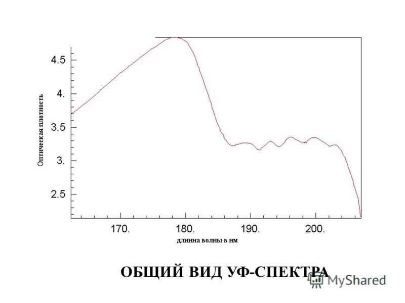 ОБЩИЙ ВИД УФ-СПЕКТРА