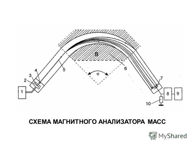 СХЕМА МАГНИТНОГО АНАЛИЗАТОРА МАСС