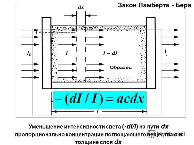 Закон Ламберта - Бера I Уменьшение интенсивности света (-dI/I) на пути dx пропорционально концентрации поглощающего вещества с и толщине слоя dx