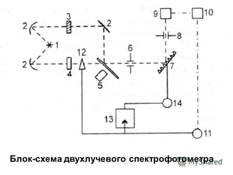 Блок-схема двухлучевого спектрофотометра