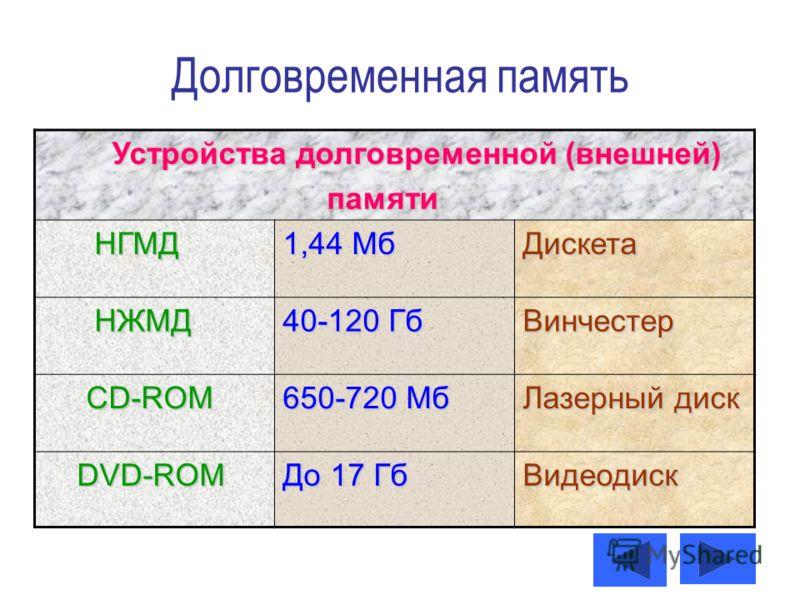 Долговременная память Устройства долговременной (внешней) Устройства долговременной (внешней) памяти памяти НГМД НГМД 1,44 Мб Дискета НЖМД НЖМД 40-120 Гб Винчестер CD-ROM CD-ROM 650-720 Мб Лазерный диск DVD-ROM DVD-ROM До 17 Гб Видеодиск