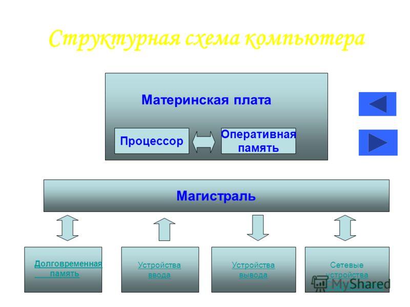 Структурная схема компьютера Процессор Оперативная память Магистраль Устройства ввода Устройства вывода Сетевые устройства Материнская плата Долговременная память Содержание