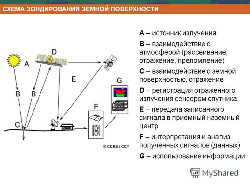 А – источник излучения В – взаимодействие с атмосферой (рассеивание, отражение, преломление) С – взаимодействие с земной поверхностью, отражение D – регистрация отраженного излучения сенсором спутника E – передача записанного сигнала в приемный назем