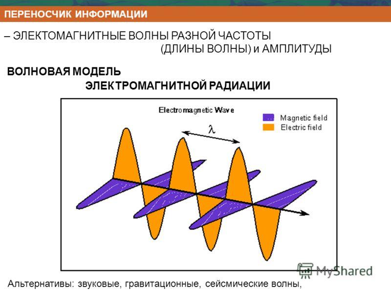 ВОЛНОВАЯ МОДЕЛЬ ЭЛЕКТРОМАГНИТНОЙ РАДИАЦИИ – ЭЛЕКТОМАГНИТНЫЕ ВОЛНЫ РАЗНОЙ ЧАСТОТЫ (ДЛИНЫ ВОЛНЫ) и АМПЛИТУДЫ Альтернативы: звуковые, гравитационные, сейсмические волны, ПЕРЕНОСЧИК ИНФОРМАЦИИ