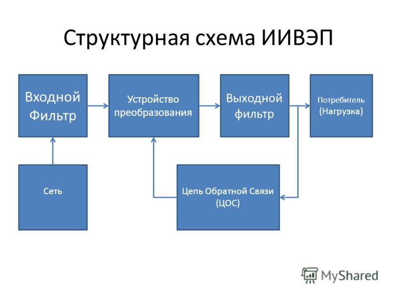 Структурная схема ИИВЭП Входной Фильтр Устройство преобразования Выходной фильтр Потребитель (Нагрузка) СетьЦепь Обратной Связи (ЦОС)