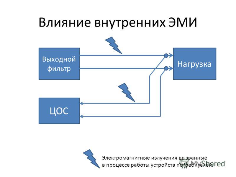 Влияние внутренних ЭМИ Выходной фильтр Нагрузка ЦОС Электромагнитные излучения вызванные в процессе работы устройств потребителей.