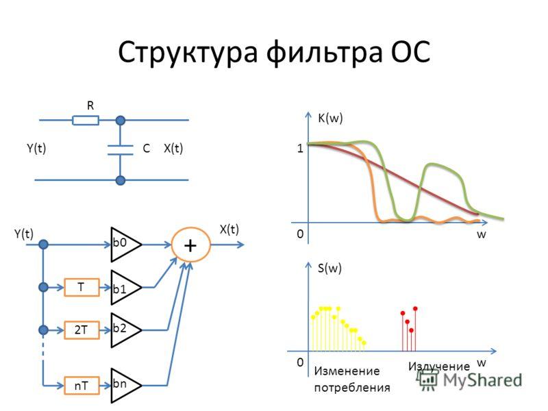 Структура фильтра ОС + T 2T nT b0 b1 b2 bn Y(t) X(t) R CY(t)X(t) K(w) 1 0w 0 S(w) w Изменение потребления Излучение