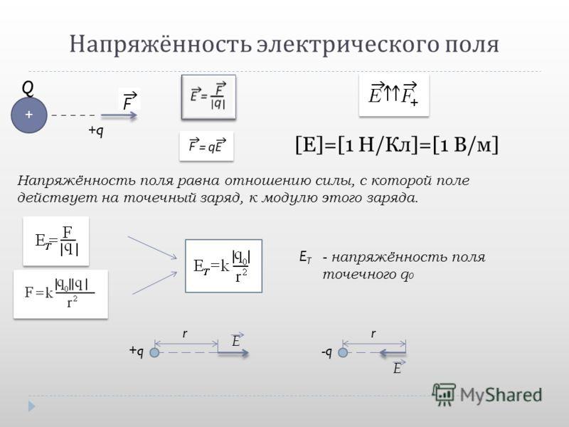Напряжённость электрического поля [E]=[1 H/Кл]=[1 В/м] +q+q + Q Напряжённость поля равна отношению силы, с которой поле действует на точечный заряд, к модулю этого заряда. ETET - напряжённость поля точечного q 0 rr -q E E +q