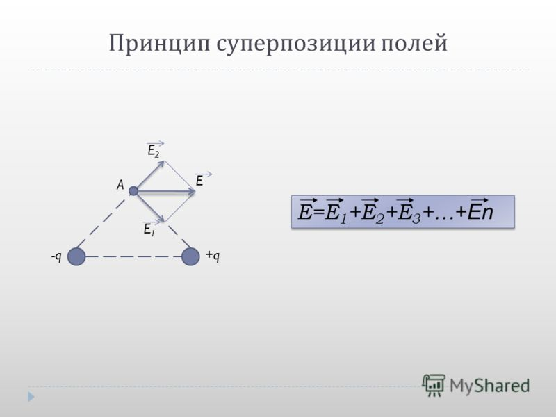 Принцип суперпозиции полей E1E1 E2E2 E A -q+q E=E 1 +E 2 +E 3 +… +En