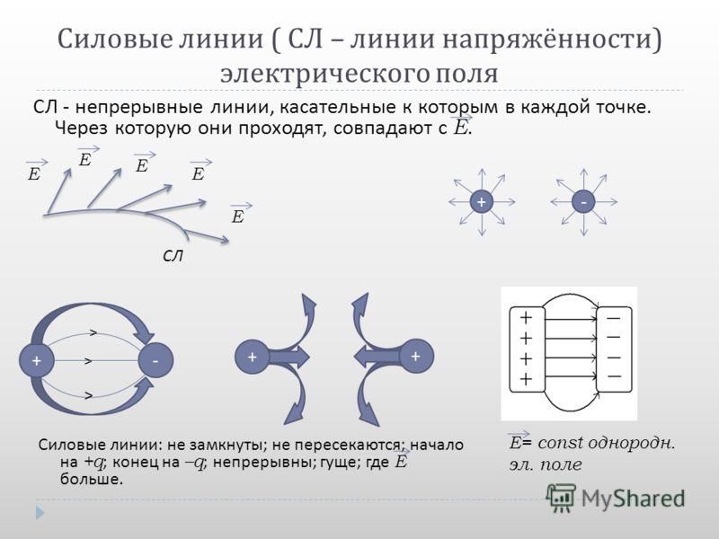 Силовые линии ( СЛ – линии напряжённости ) электрического поля СЛ - непрерывные линии, касательные к которым в каждой точке. Через которую они проходят, совпадают с Е. Силовые линии : не замкнуты ; не пересекаются ; начало на +q ; конец на –q ; непре