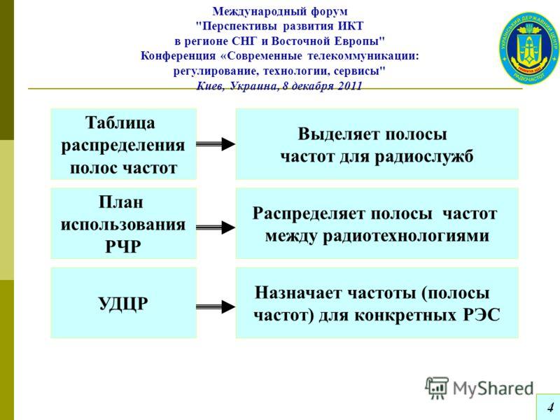 4 Международный форум