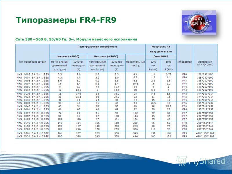 12 2010 г. г. Москва Типоразмеры FR4-FR9