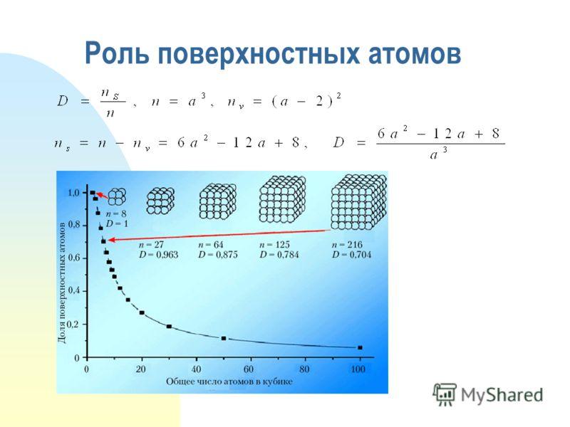 Роль поверхностных атомов