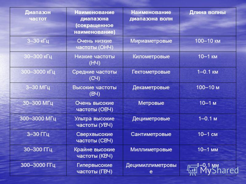 Диапазон частот Наименование диапазона (сокращенное наименование) Наименование диапазона волн Длина волны 3–30 кГцОчень низкие частоты (ОНЧ) Мириаметровые100–10 км 30–300 кГцНизкие частоты (НЧ) Километровые10–1 км 300–3000 кГцСредние частоты (СЧ) Гек