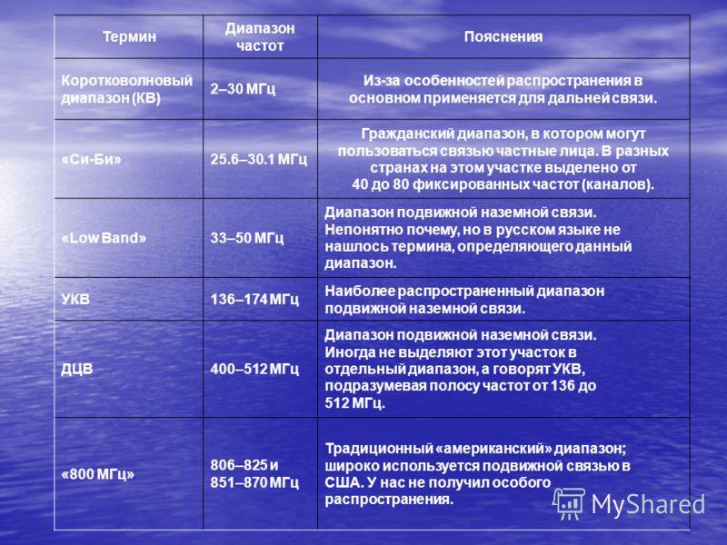 Термин Диапазон частот Пояснения Коротковолновый диапазон (КВ) 2–30 МГц Из-за особенностей распространения в основном применяется для дальней связи. «Си-Би»25.6–30.1 МГц Гражданский диапазон, в котором могут пользоваться связью частные лица. В разных