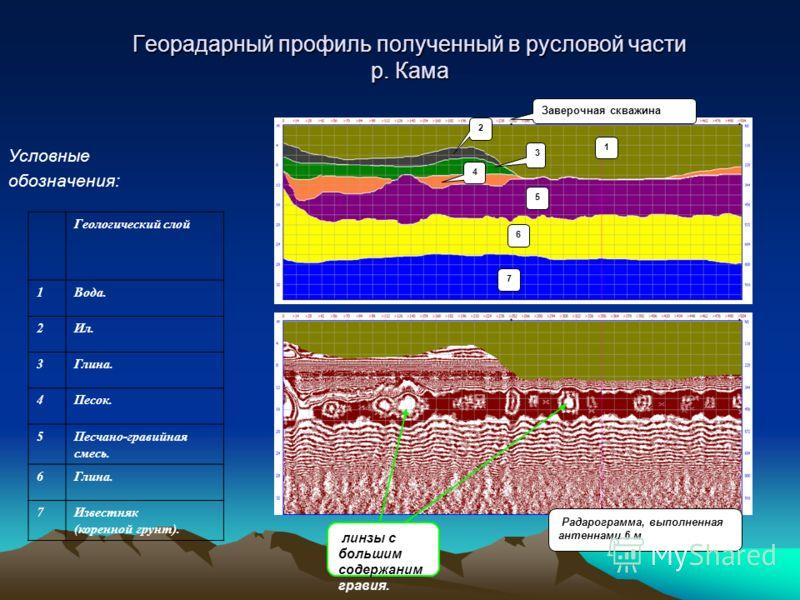Георадарный профиль полученный в русловой части р. Кама Условные обозначения: Заверочная скважина 6 7 5 4 2 1 3 Радарограмма, выполненная антеннами 6 м линзы с большим содержаним гравия. Геологический слой 1Вода. 2Ил. 3Глина. 4Песок. 5Песчано-гравийн