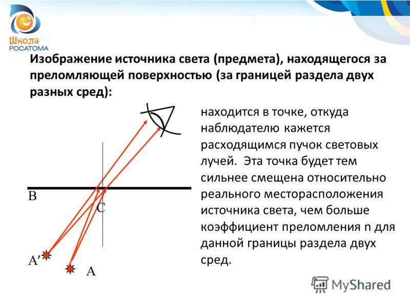 Изображение источника света (предмета), находящегося за преломляющей поверхностью (за границей раздела двух разных сред): A C находится в точке, откуда наблюдателю кажется расходящимся пучок световых лучей. Эта точка будет тем сильнее смещена относит