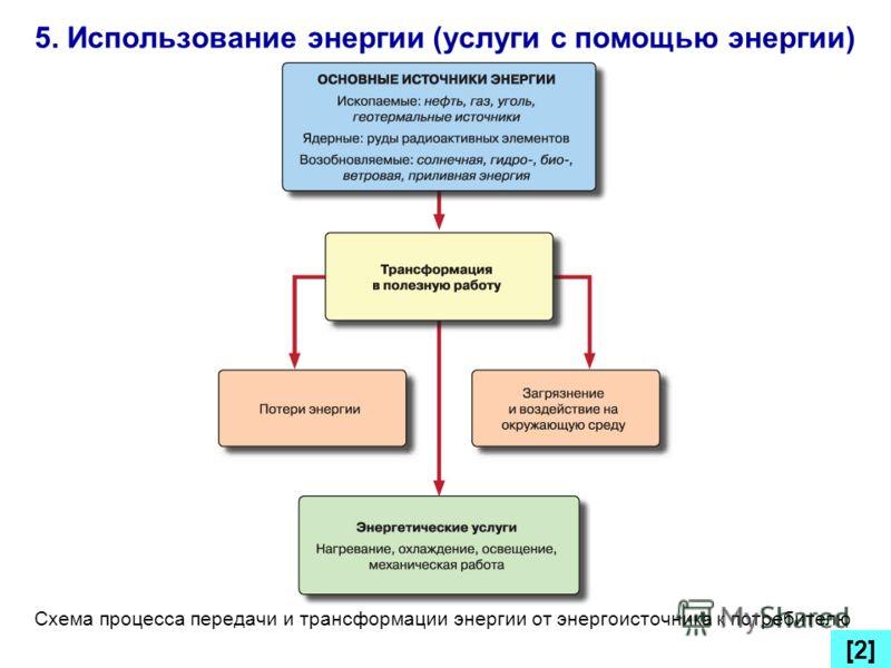 5. Использование энергии (услуги с помощью энергии) [2][2] Схема процесса передачи и трансформации энергии от энергоисточника к потребителю