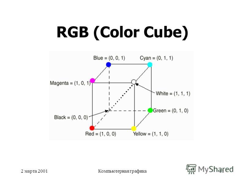 2 марта 2001Компьютерная графика11 RGB (Color Cube)