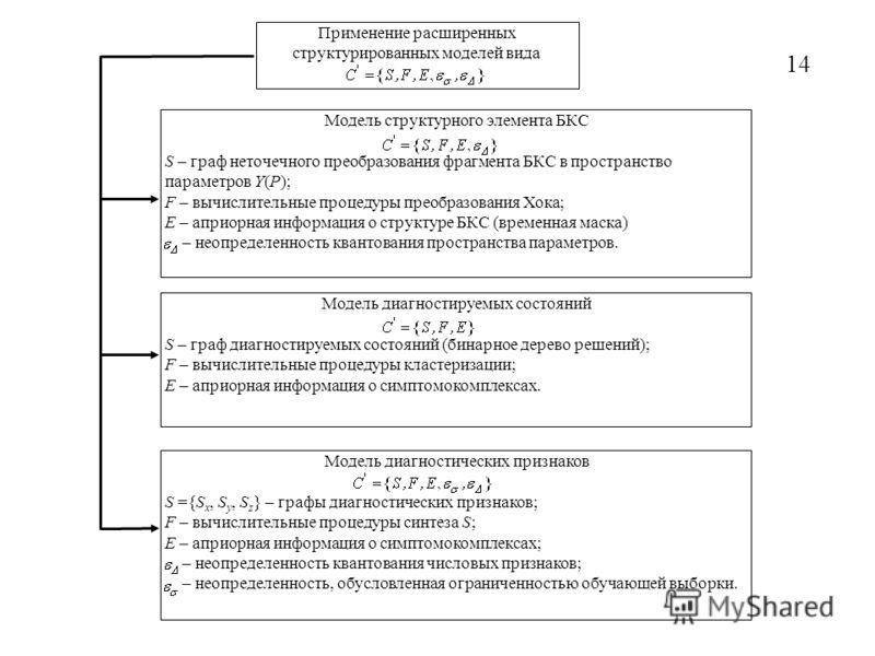 14 Применение расширенных структурированных моделей вида Модель структурного элемента БКС S – граф неточечного преобразования фрагмента БКС в пространство параметров Y(P); F – вычислительные процедуры преобразования Хока; Е – априорная информация о с