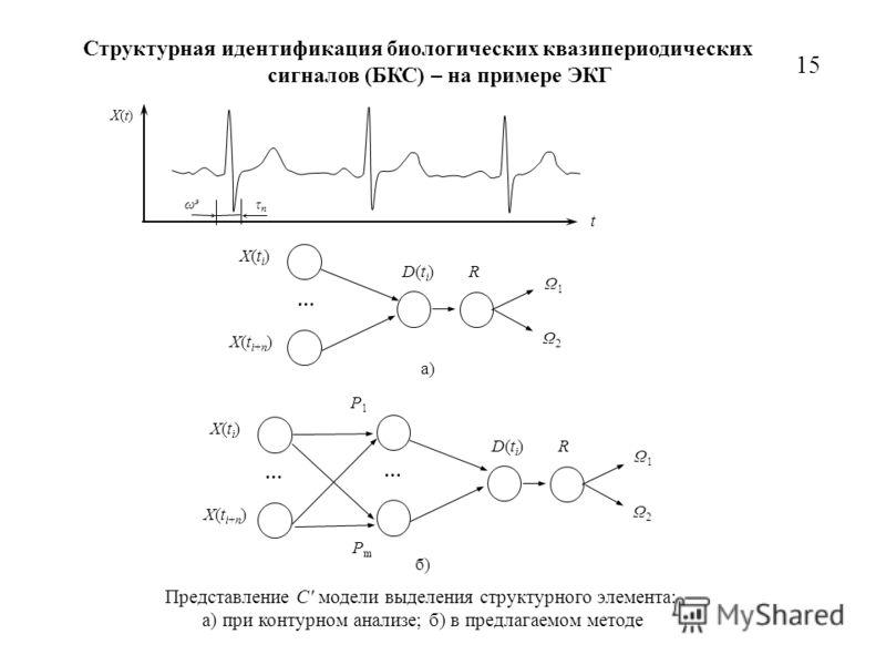 Структурная идентификация биологических квазипериодических сигналов (БКС) – на примере ЭКГ 15 D(ti)D(ti) X(t i+n ) … X(ti)X(ti) R Ω1Ω1 Ω2Ω2 a) D(ti)D(ti) X(t i+n ) … X(ti)X(ti) R Ω1Ω1 Ω2Ω2 б) … P1P1 PmPm Представление С' модели выделения структурного
