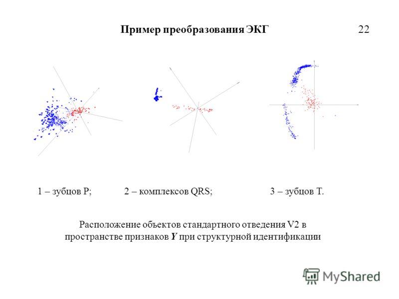 Расположение объектов стандартного отведения V2 в пространстве признаков Y при структурной идентификации 1 – зубцов P; 2 – комплексов QRS; 3 – зубцов T. Пример преобразования ЭКГ22