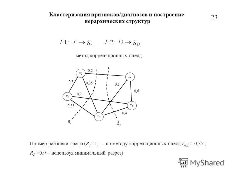 2323 метод корреляционных плеяд x1x1 x2x2 x3x3 x4x4 x5x5 0,5 R1R1 0,35 0,2 0,4 0,6 0,1 R2R2 Пример разбивки графа (R 1 =1,1 – по методу корреляционных плеяд r пор = 0,35 ; R 2 =0,9 – используя минимальный разрез) Кластеризация признаков/диагнозов и п
