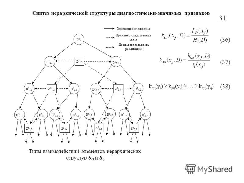 Синтез иерархической структуры диагностически-значимых признаков D01D01 Z 1 1,2 D 1 1,1 D 1 2,1 Z 2 1,2 D 2 1,1 D 2 2,1 Z 2 3,4 D 2 3,2 D 2 4,2 Z 3 1,2 D 3 1,1 D 3 2,1 Z 3 3,4 D 3 3,2 D 3 4,2 Z 3 5,6 D 3 5,3 D 3 6,3 Z 3 7,8 D 3 7,4 D 3 8,4 Отношение